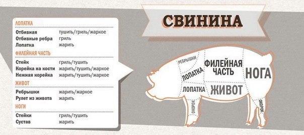 Шницель из свинины по-венгерски