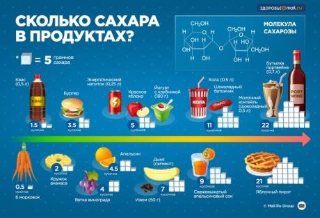 Инфографика о еде