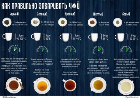 Инфографика о еде5