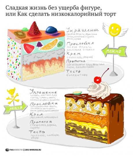 Инфографика о еде6