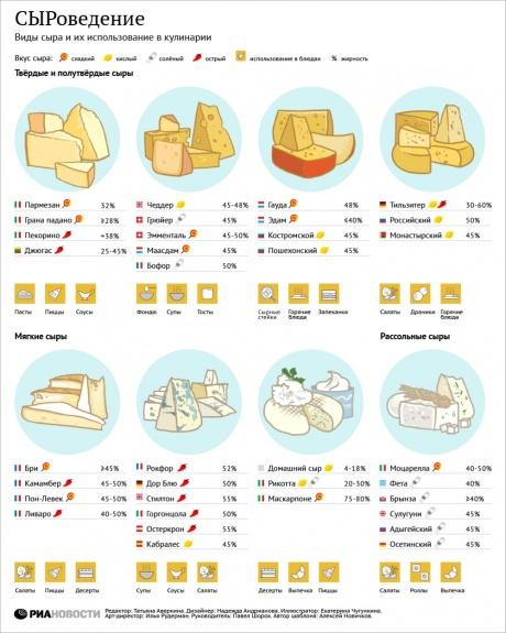 Инфографика о еде9